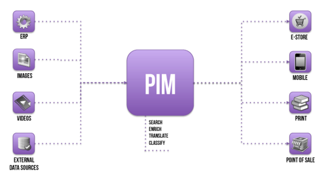 What's PIM? / Akeneo