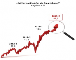 """""""Mobile Effects"""" Study shows mobile status quo in Germany"""