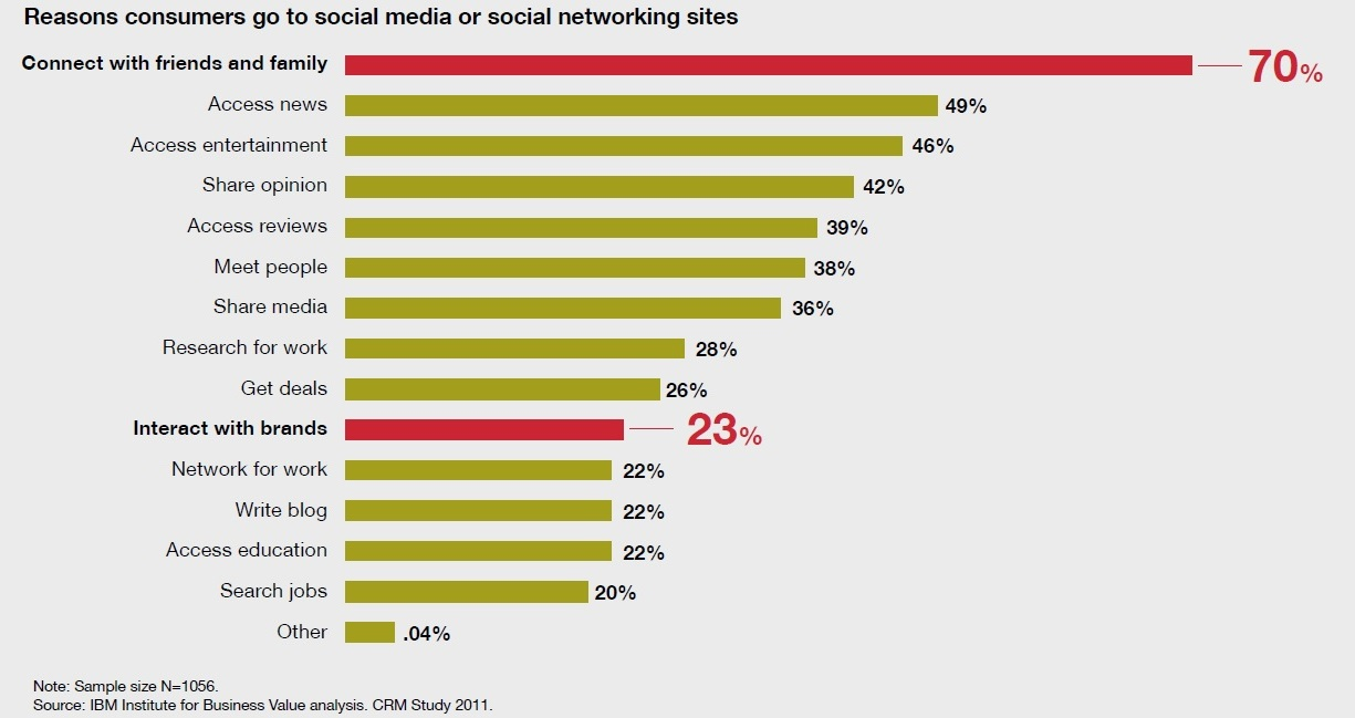reasons consumers go to social media sites