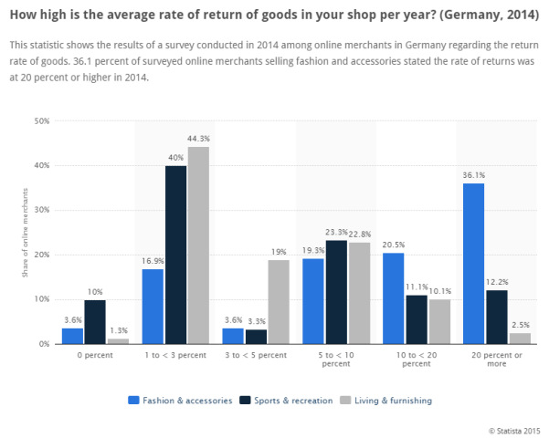 Average rate returning goods in Germany