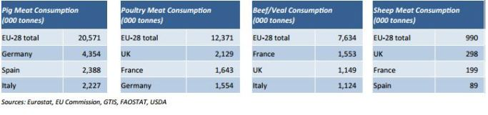AHDB, Stats Global Meat and Livestock Facts