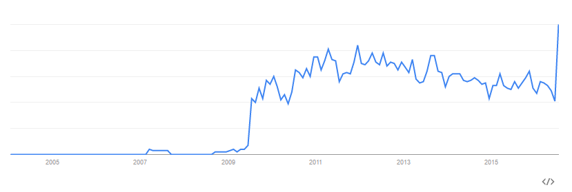 "Source: Google Trends, after searching for ""Augmented Reality App"""