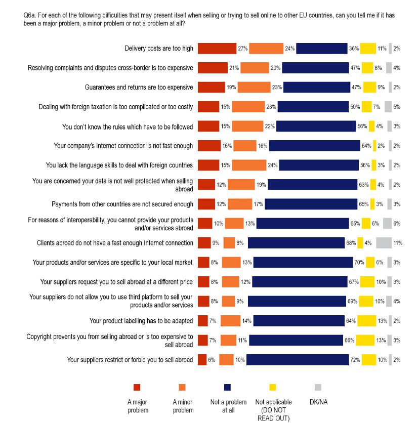 Source: 2015 Flash Eurobarometer