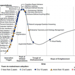 What are the emerging tech trends? Gartner answers! [5 Reading Tips]