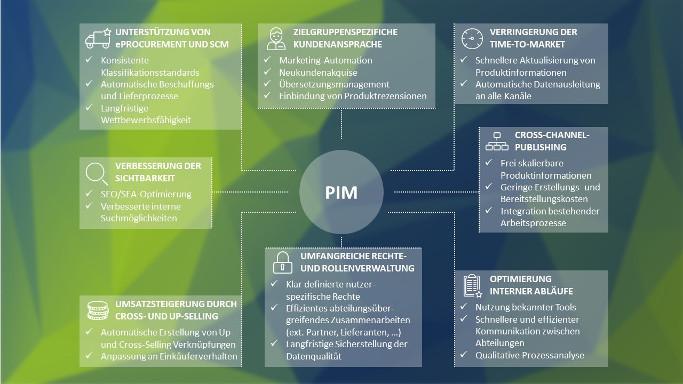 PIM advantages, white paper, graphic