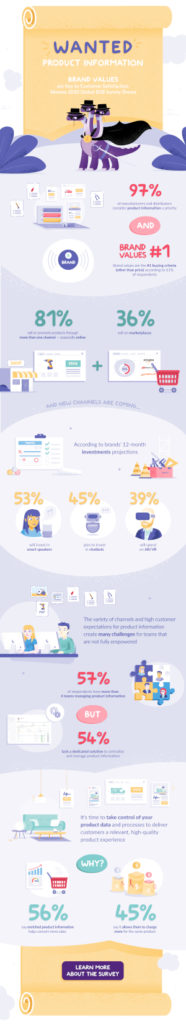 Product Experience Management Akeneo B2B